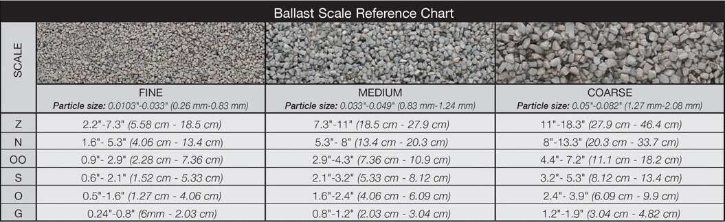 Woodland Scenics B94 Grey Blend Medium Ballast - Bag